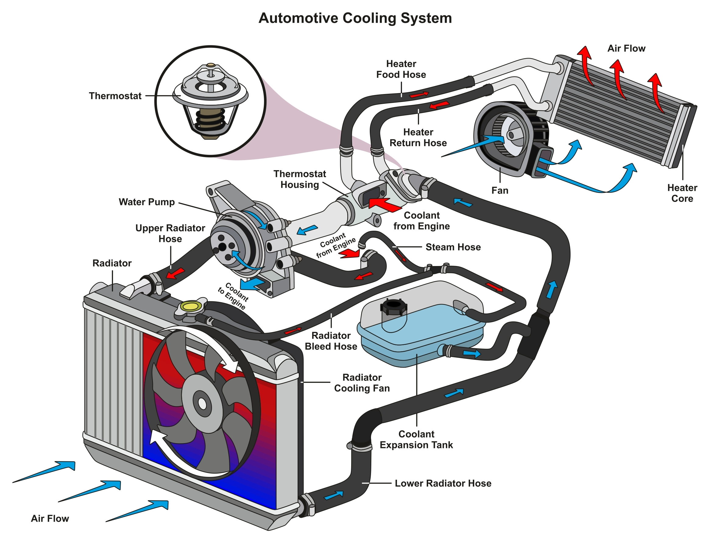 engines cooling system